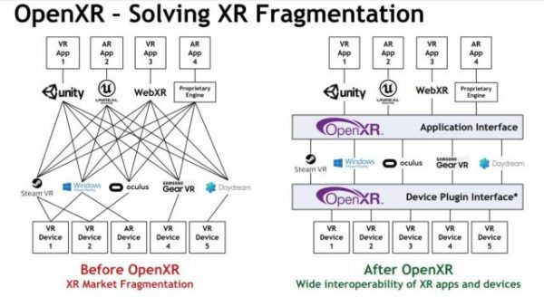 OpenXR Solving industry fragmentation