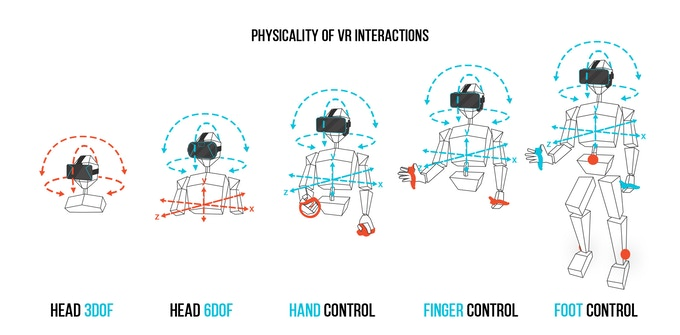 Physicality of Virtual Reality Interactions