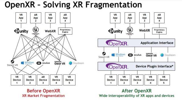 OpenXR Solving industry fragmentation