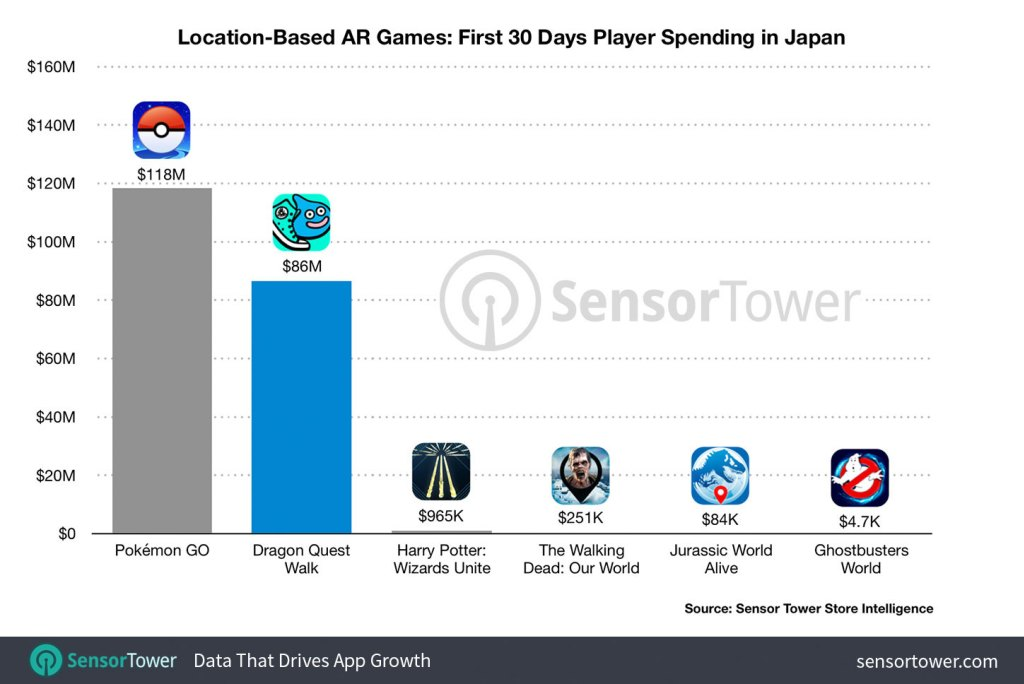 Location Based AR Games Revenues
