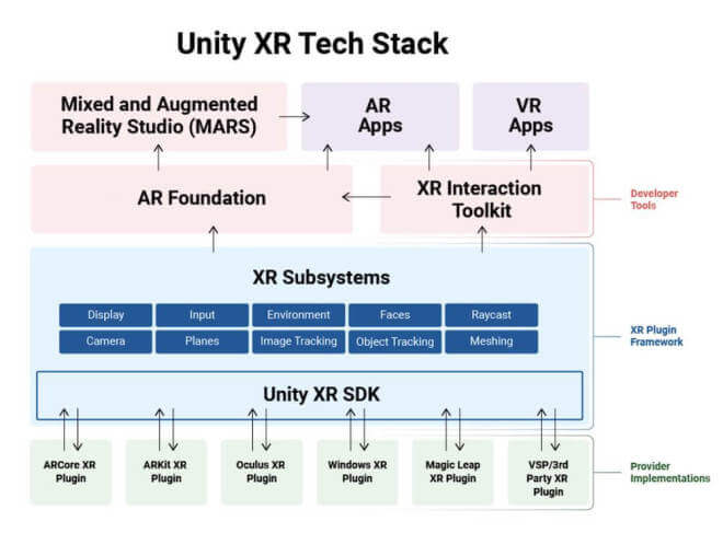 Unity XR