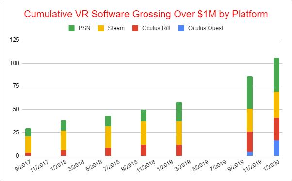 Cumulative VR Software Gross Revenues
