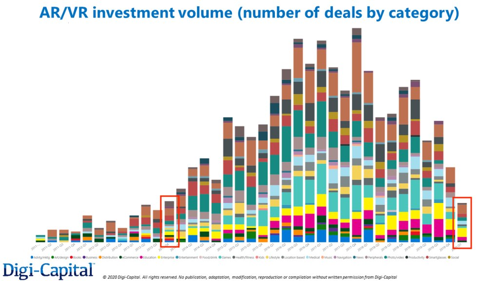 Digi Capital Investment Volume 2011 to 2020