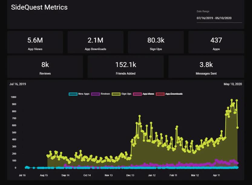 SideQuest Metrics