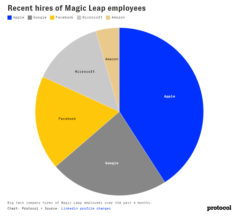 Protocol Analysis of Magic Leap Employee Destinations