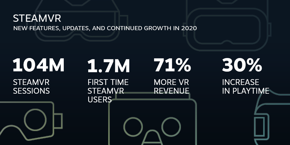 Steam 2020 Review stats