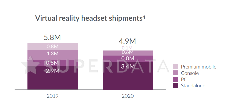 Superdata 2020 XR report